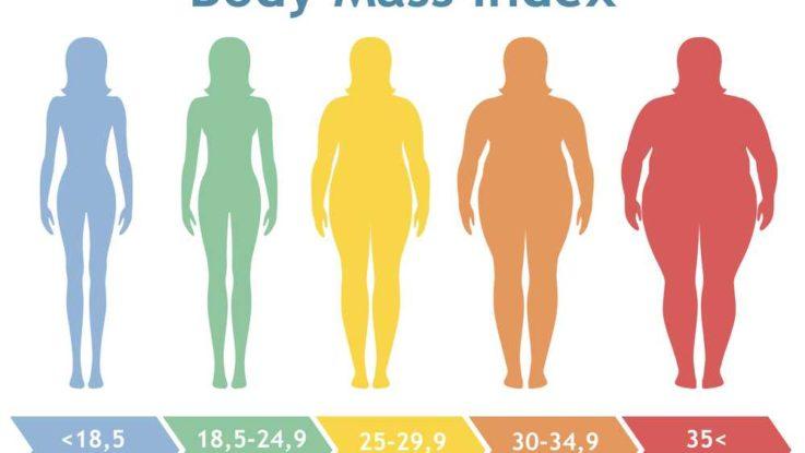 Jak vypočítat BMI